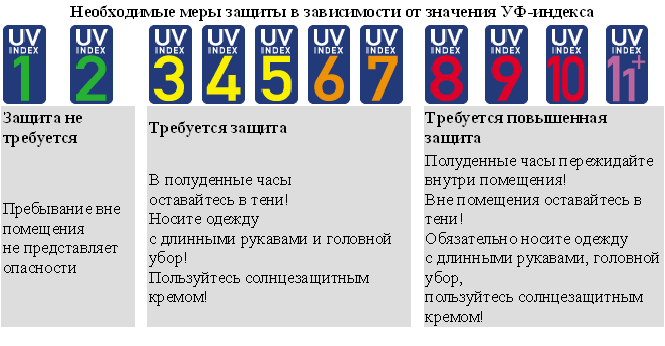 https://meteoinfo.ru/images/news/2012/06/0626/uv-index_02.png